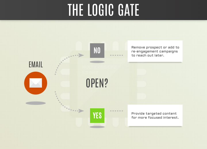logic gate for online marketing