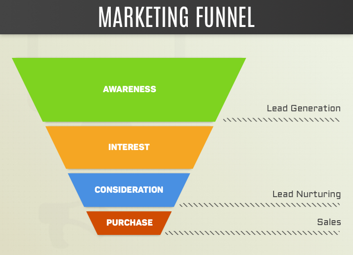 A online marketing funnel infographic