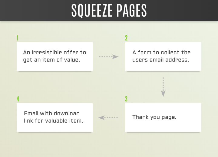Flow chart of a Squeeze Page